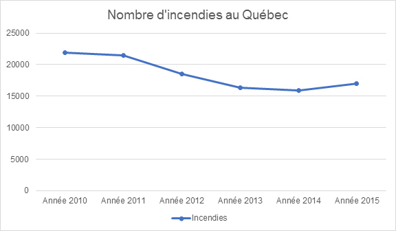 nombre d'incendies au Quebe