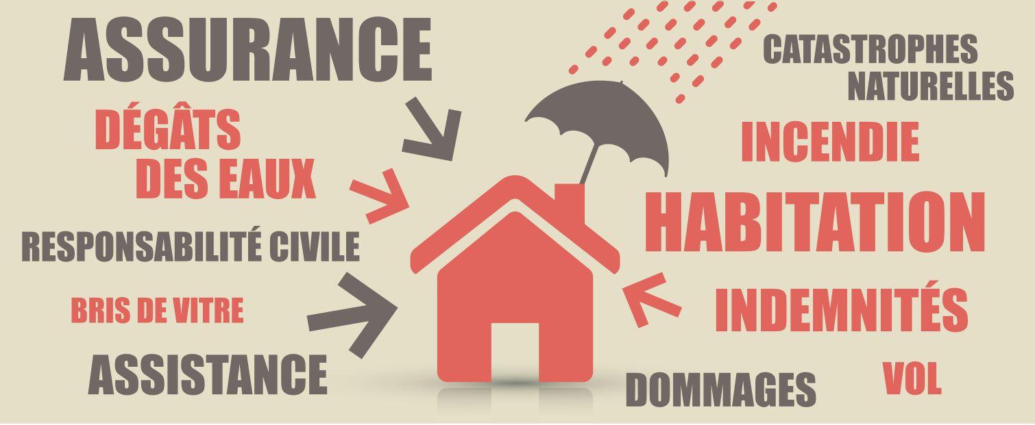 couvertures assurance habitation prix